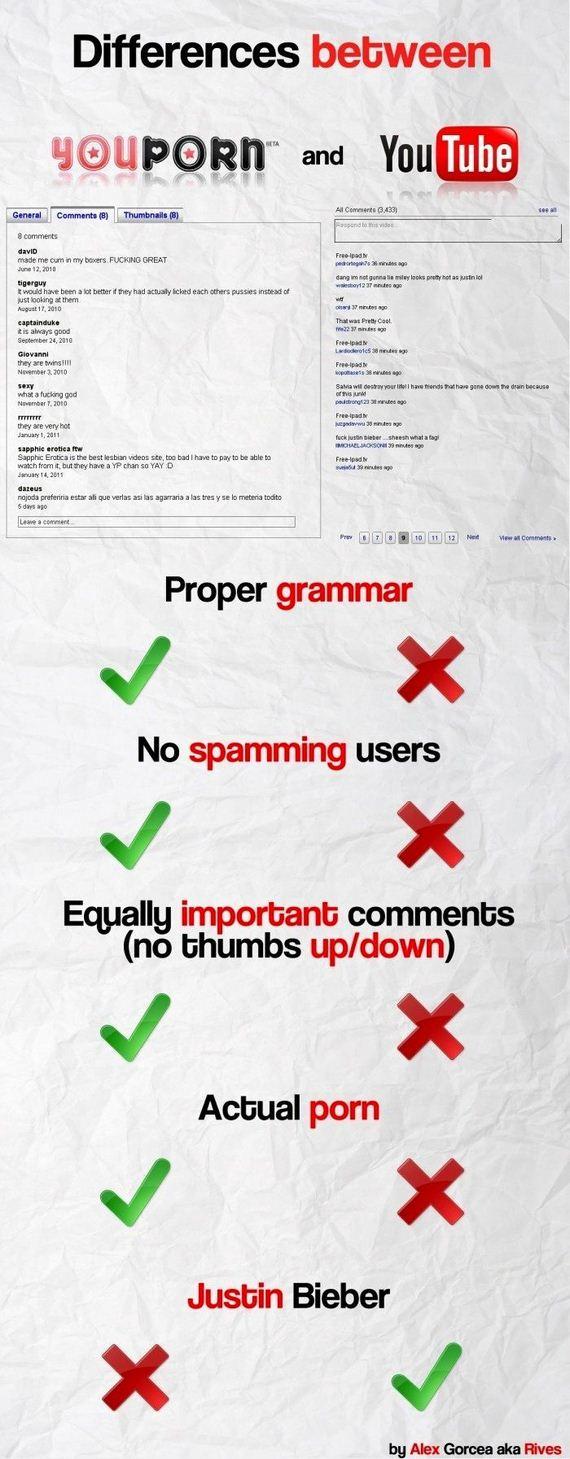 Youporn vs. Youtube - Barnorama