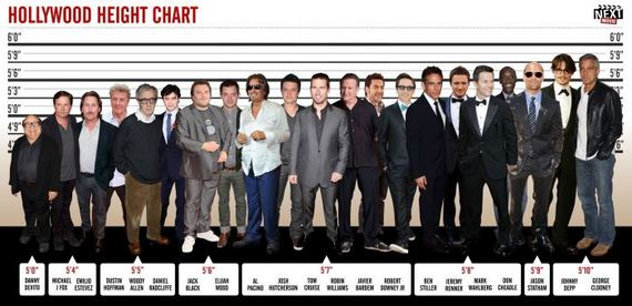 chart-the-height-of-hollywood-stars