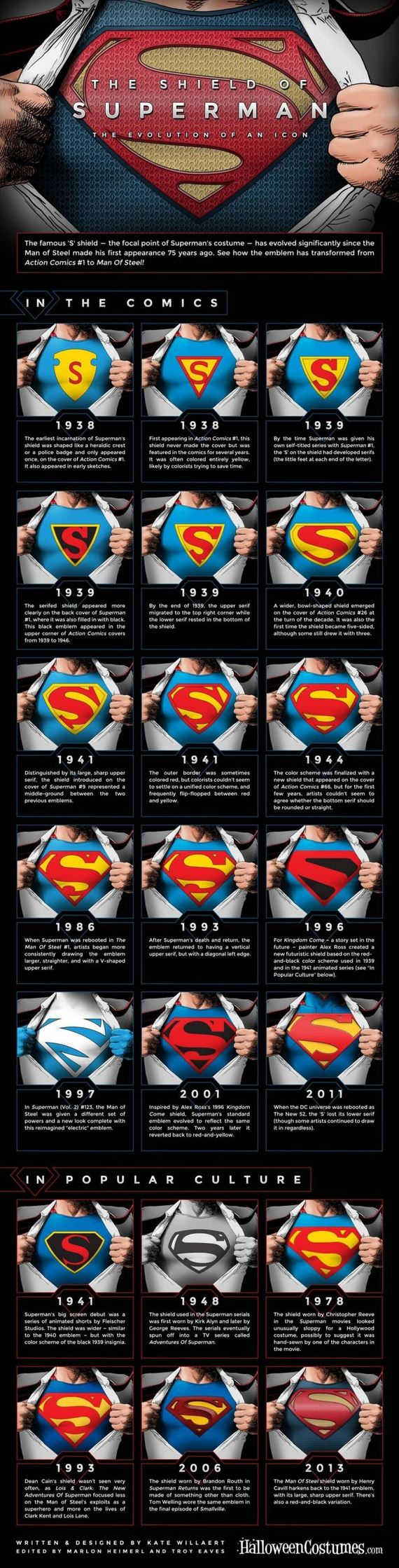 evolution_of_supermans