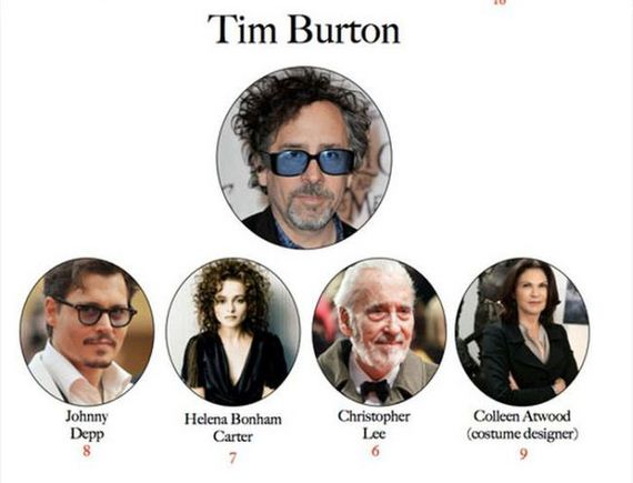 movie_directors_their_muses