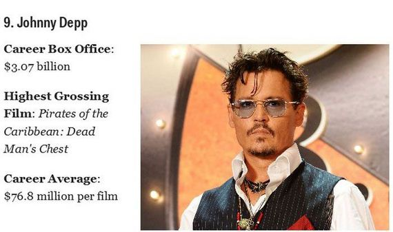 successful_box_office_actors