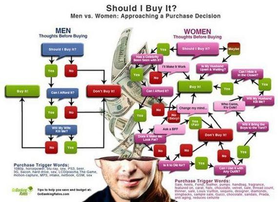 female_logic