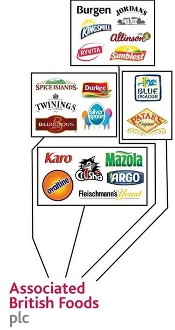 food_corporations