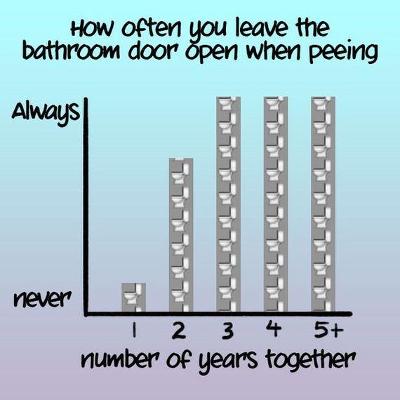 charts_relationship