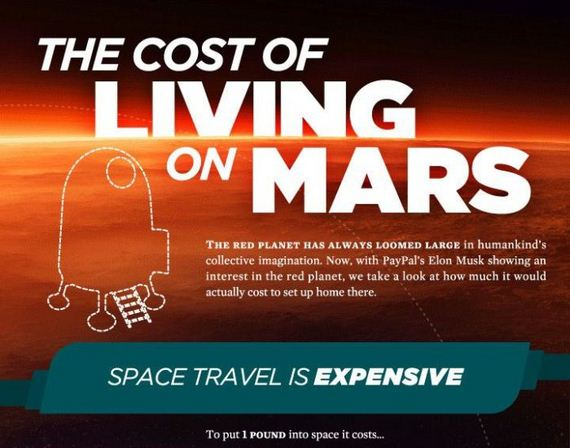 What It Would Actually Cost To Live On Mars Infographic - Barnorama-4072