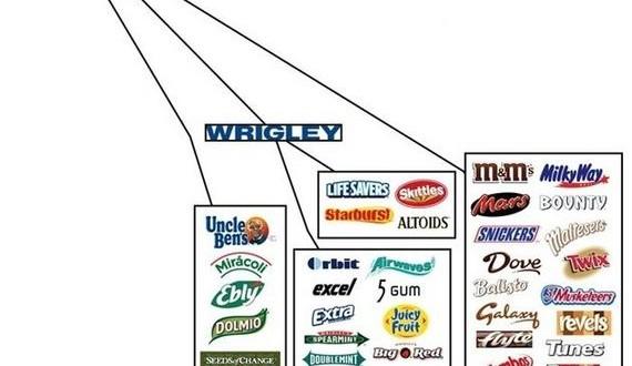 04-food_corporations